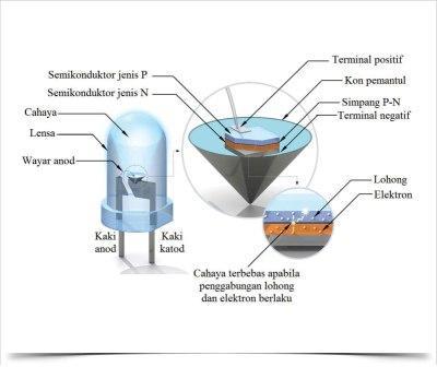 Lampu Led Merupakan Alat Listrik Hemat Energi Dengan Harga